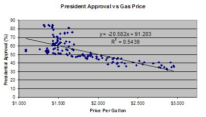 Gasoline vs Presidential Approval