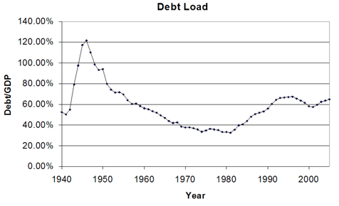 Relative Debt Load